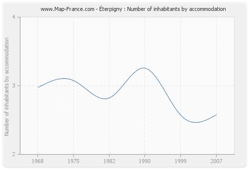 Éterpigny : Number of inhabitants by accommodation