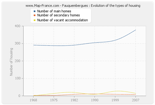 Fauquembergues : Evolution of the types of housing