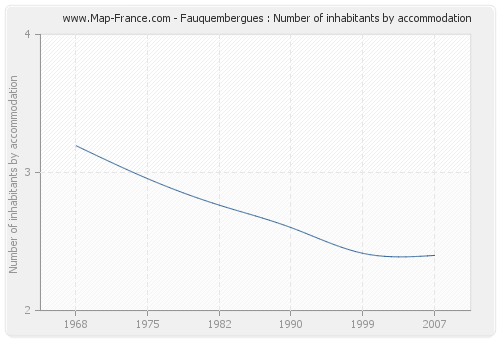 Fauquembergues : Number of inhabitants by accommodation