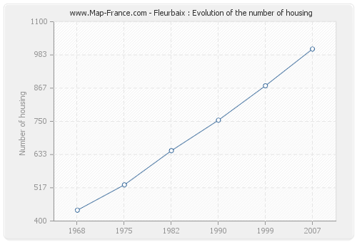 Fleurbaix : Evolution of the number of housing