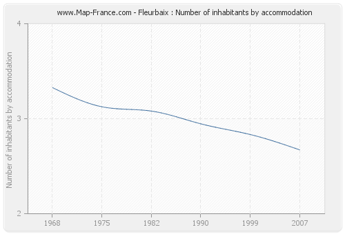 Fleurbaix : Number of inhabitants by accommodation