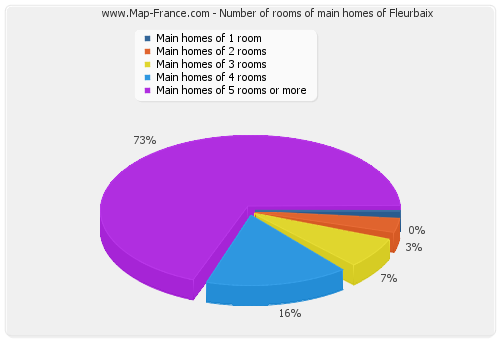 Number of rooms of main homes of Fleurbaix