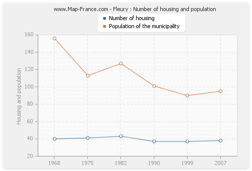 Fleury : Number of housing and population
