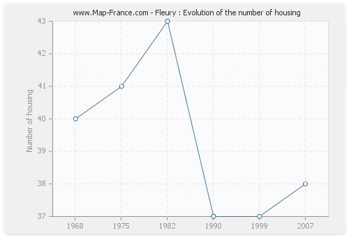 Fleury : Evolution of the number of housing