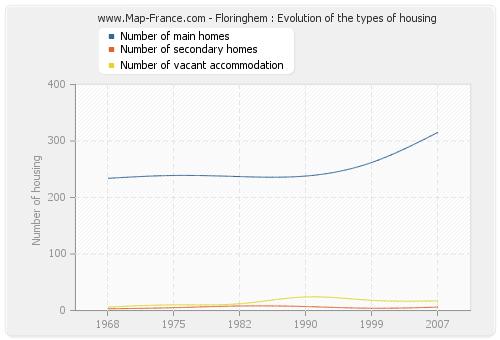 Floringhem : Evolution of the types of housing