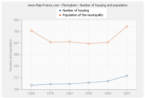 Floringhem : Number of housing and population