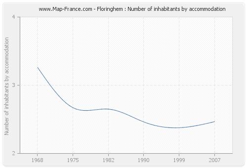 Floringhem : Number of inhabitants by accommodation