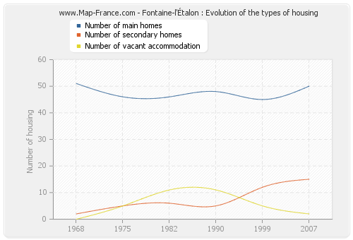 Fontaine-l'Étalon : Evolution of the types of housing