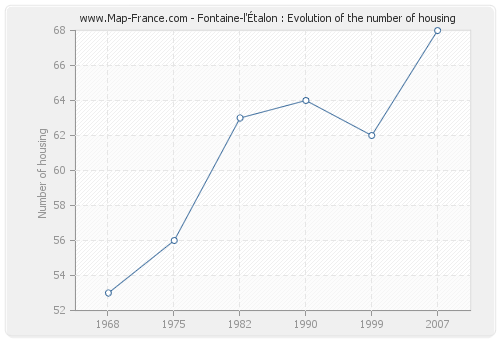 Fontaine-l'Étalon : Evolution of the number of housing