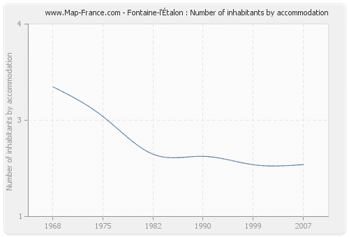 Fontaine-l'Étalon : Number of inhabitants by accommodation