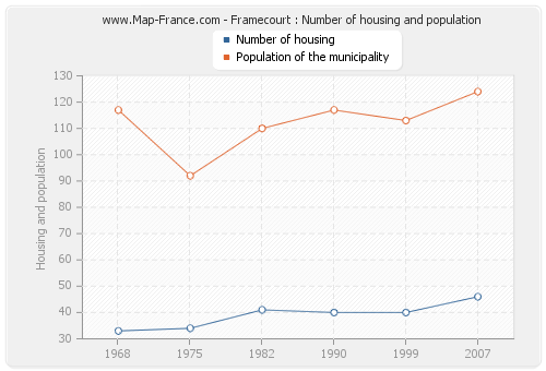 Framecourt : Number of housing and population
