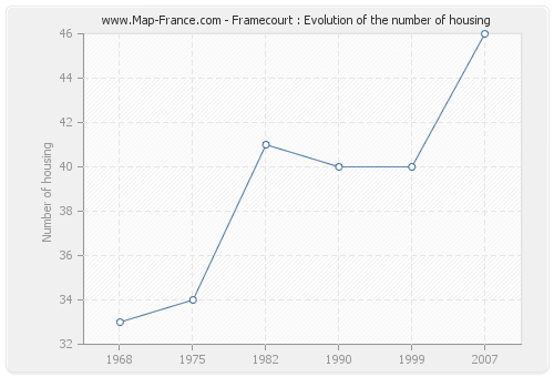 Framecourt : Evolution of the number of housing