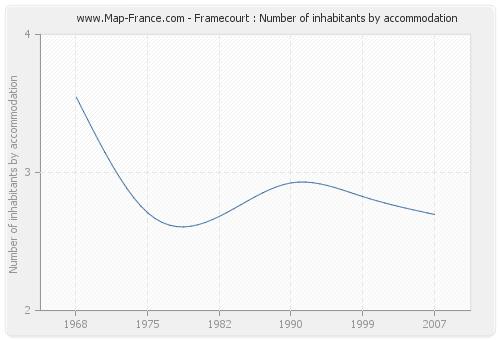 Framecourt : Number of inhabitants by accommodation