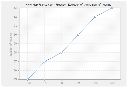 Fresnoy : Evolution of the number of housing