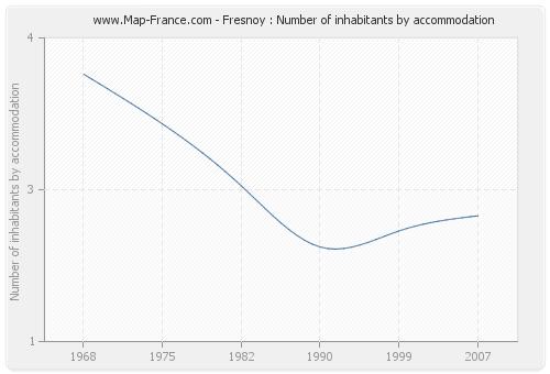 Fresnoy : Number of inhabitants by accommodation