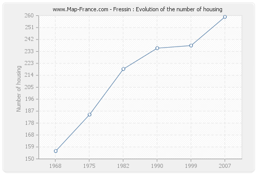 Fressin : Evolution of the number of housing