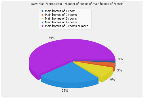 Number of rooms of main homes of Fressin