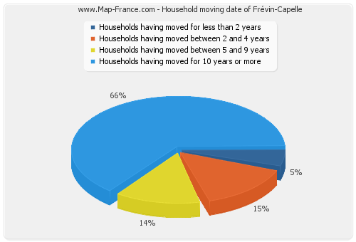 Household moving date of Frévin-Capelle