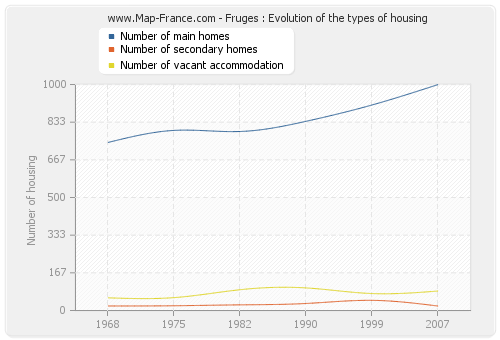 Fruges : Evolution of the types of housing