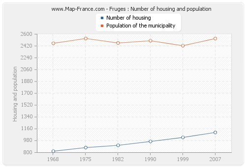 Fruges : Number of housing and population