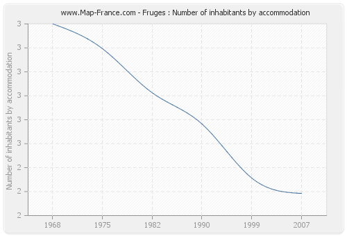 Fruges : Number of inhabitants by accommodation