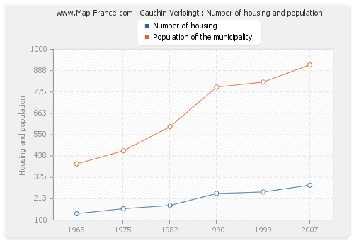 Gauchin-Verloingt : Number of housing and population