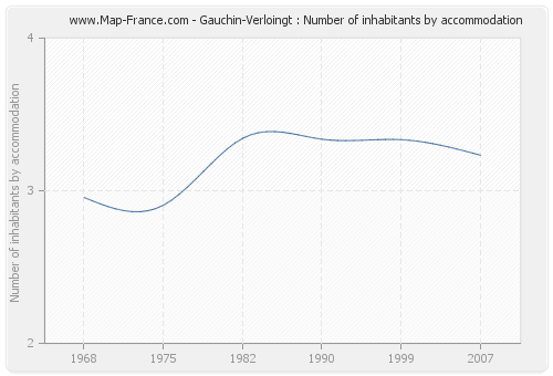 Gauchin-Verloingt : Number of inhabitants by accommodation