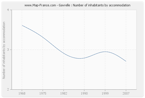 Gavrelle : Number of inhabitants by accommodation