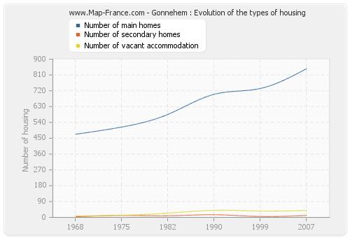 Gonnehem : Evolution of the types of housing