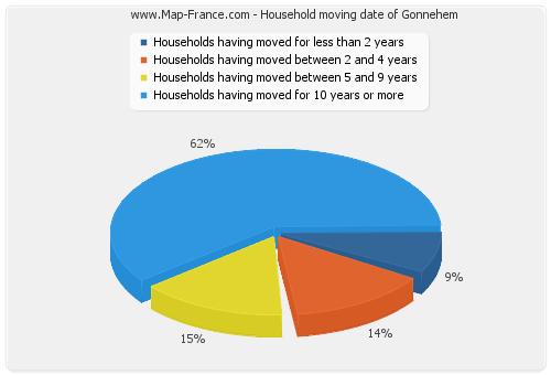 Household moving date of Gonnehem