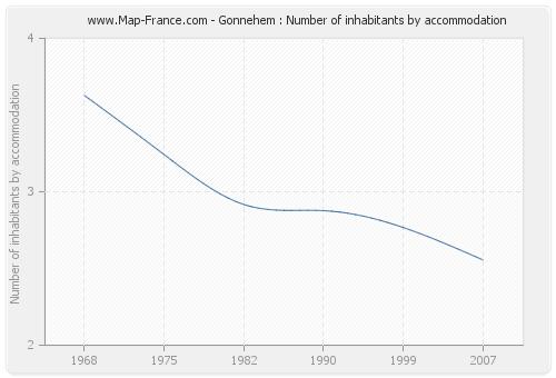 Gonnehem : Number of inhabitants by accommodation