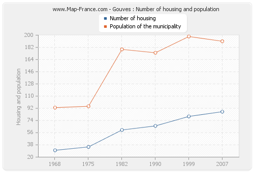 Gouves : Number of housing and population