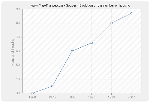 Gouves : Evolution of the number of housing