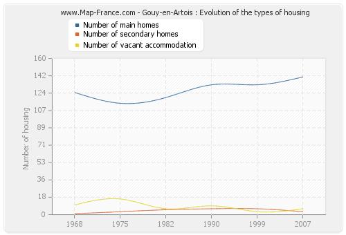 Gouy-en-Artois : Evolution of the types of housing