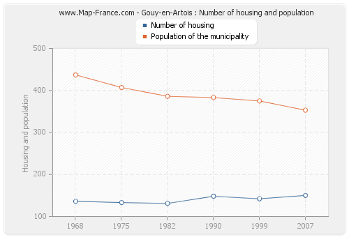 Gouy-en-Artois : Number of housing and population