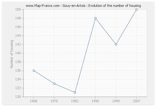 Gouy-en-Artois : Evolution of the number of housing