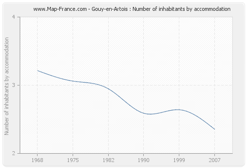 Gouy-en-Artois : Number of inhabitants by accommodation