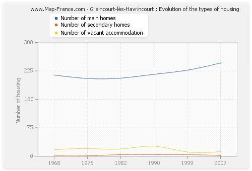 Graincourt-lès-Havrincourt : Evolution of the types of housing
