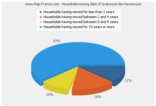 Household moving date of Graincourt-lès-Havrincourt