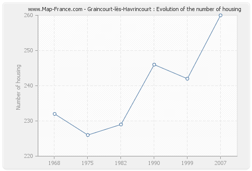 Graincourt-lès-Havrincourt : Evolution of the number of housing