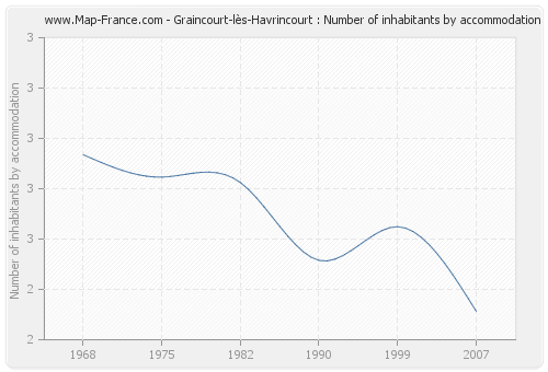 Graincourt-lès-Havrincourt : Number of inhabitants by accommodation