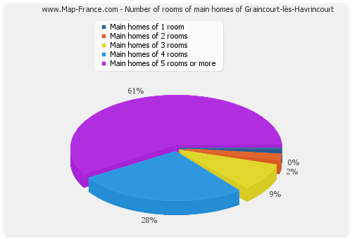 Number of rooms of main homes of Graincourt-lès-Havrincourt