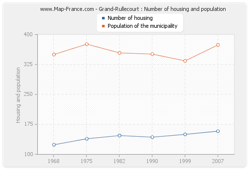 Grand-Rullecourt : Number of housing and population