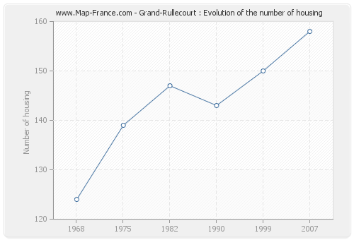 Grand-Rullecourt : Evolution of the number of housing