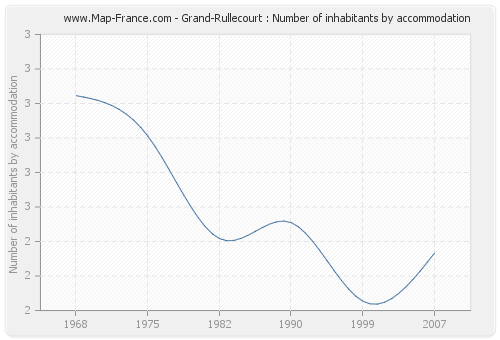 Grand-Rullecourt : Number of inhabitants by accommodation