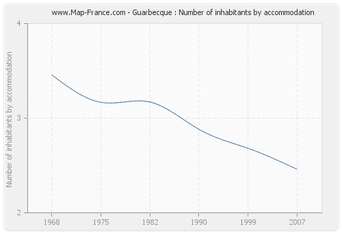 Guarbecque : Number of inhabitants by accommodation