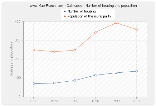 Guémappe : Number of housing and population
