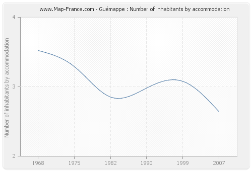 Guémappe : Number of inhabitants by accommodation