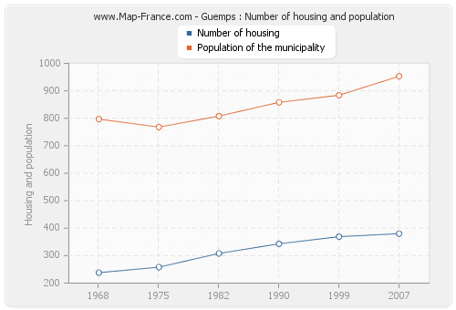 Guemps : Number of housing and population