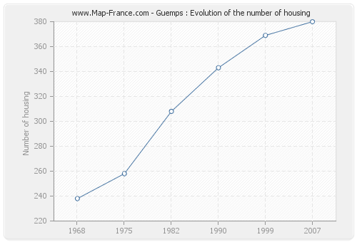 Guemps : Evolution of the number of housing